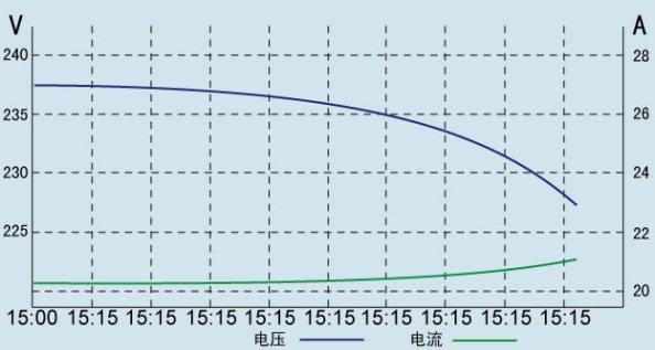 蓄电池电压电流曲线.jpg